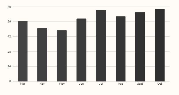charts and graphs data visualization