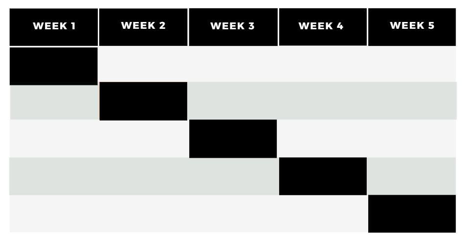 Creating data visualization Event Timeline