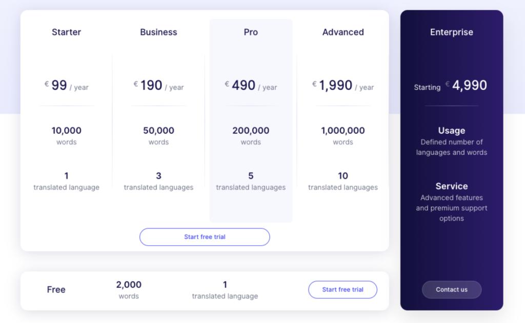 Weglot app pricing
