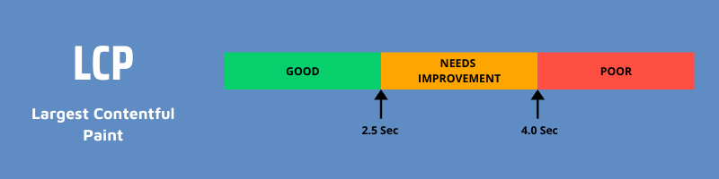 Good LCP values are under 2.5 sec, poor values are greater than 4.0 sec and anything in between needs improvement.