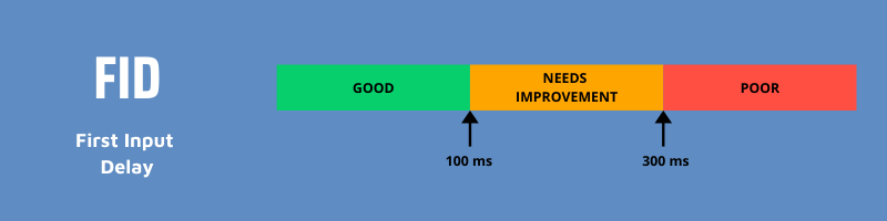 Good FID values are under 100 ms, poor  values are greater than 300 ms and anything in between needs improvement.