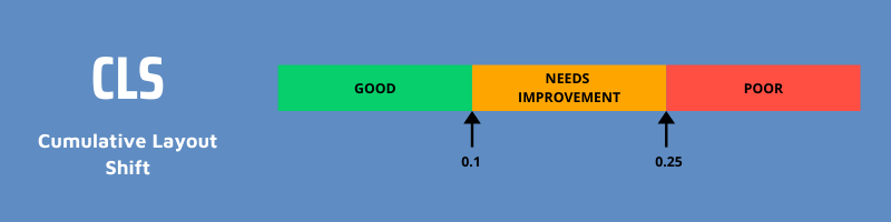 Good CLS values  are under 0.1, poor values are greater than 0.25 and anything in between needs improvement.